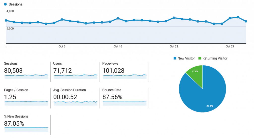 Stats Whatsup October 2017